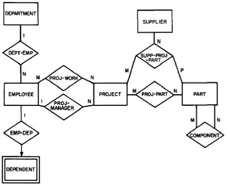 entity relationship diagramfig